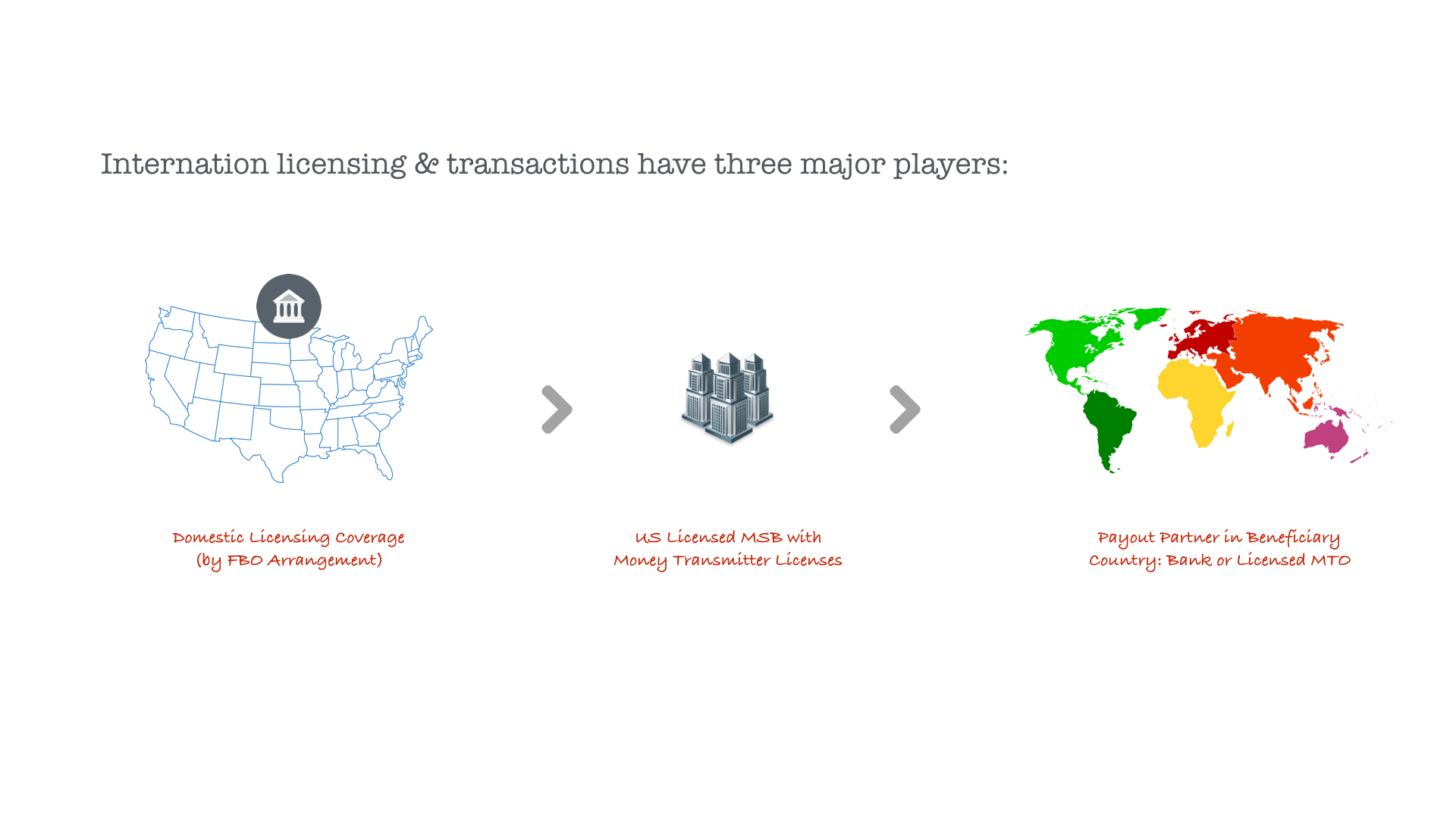 Remittance-as-a-Service (RaaS) - FAQ on how to become a Virtual Money Transfer Operator: vMTO.